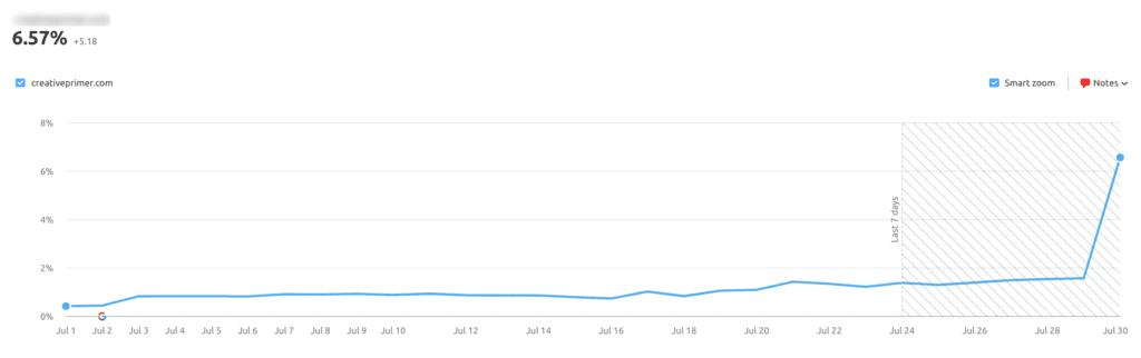 blog post ranking